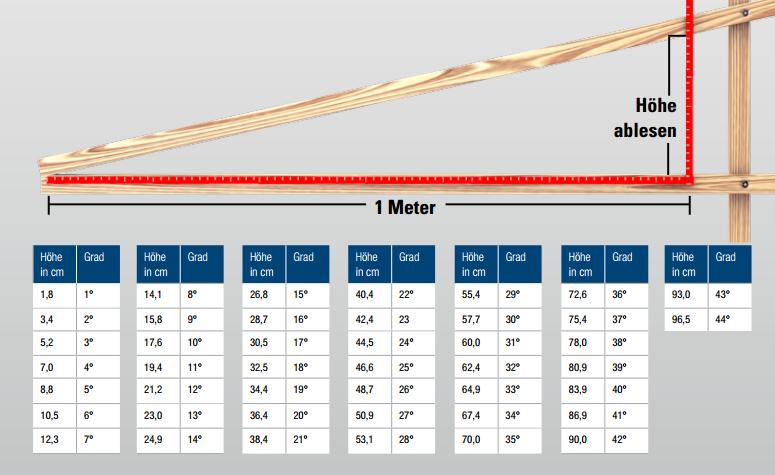 Super Dachneigung Terrassendach Berechnen # Inspiration für die HU05